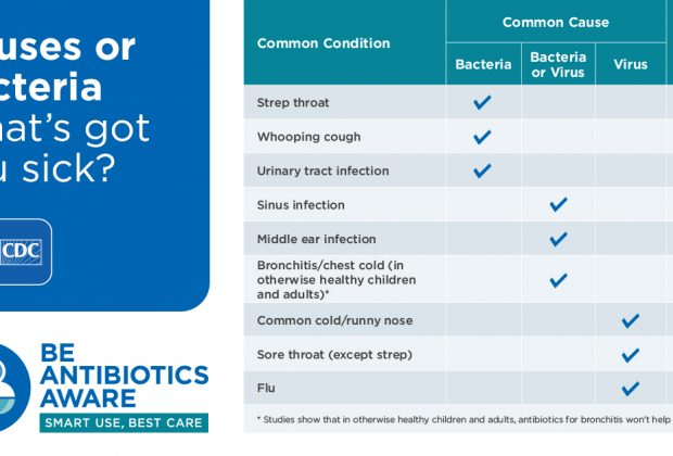 Do you need antibiotics? This chart shows whether your symptoms are likely to be caused by a virus or by bacteria and whether antibiotics will help.